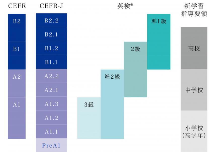 CEFR、CEFR-J、英検、新学習指導要領のレベルの比較