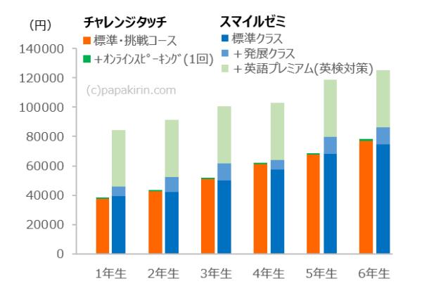 (再掲)チャレンジタッチとスマイルゼミの「応用クラス・英検オプション付き」時の料金を積み上げ棒グラフで学年別に比較したグラフ