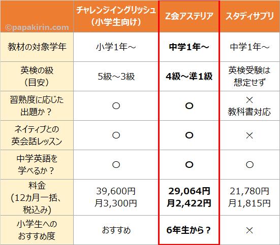 チャレンジイングリッシュとZ会アステリア、スタディサプリの比較表②Z会アステリア