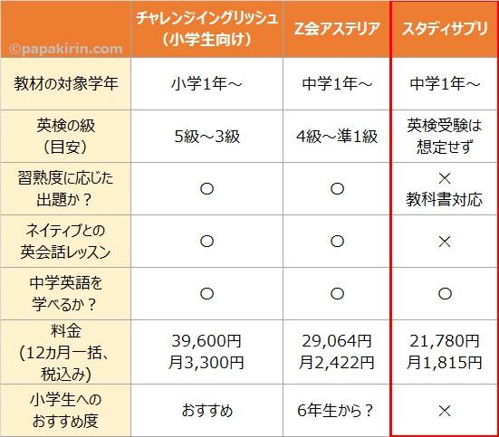 チャレンジイングリッシュとZ会アステリア、スタディサプリの比較表③スタディサプリ
