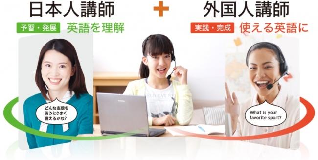 中高生向け教材の日本人講師と外国人講師の学習の様子