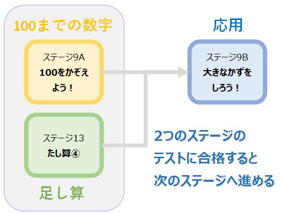 ステージマップの効果を解説1 2つのステージに合格しないと次のステージに進めない例