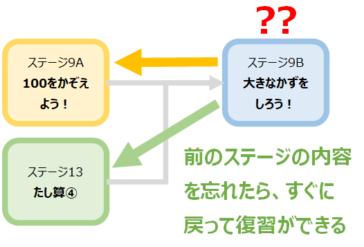 ステージマップの効果を解説3 さかのぼり学習が簡単