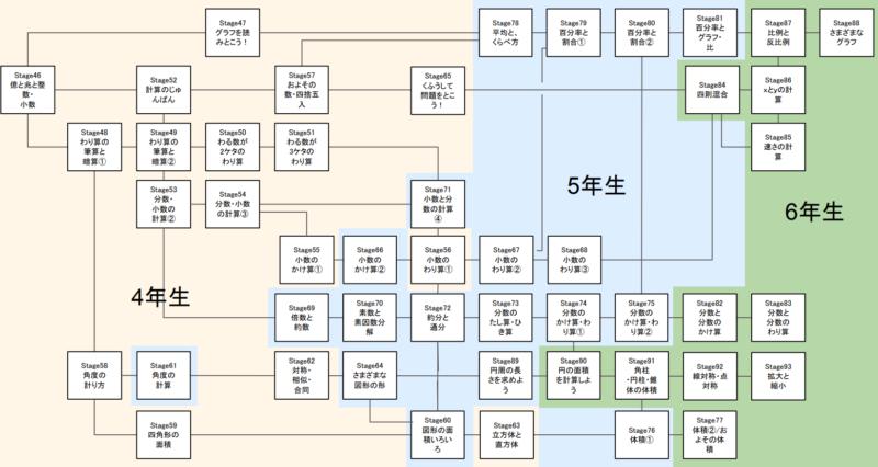 RISU算数の高学年のステージマップ