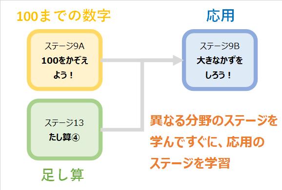 ステージマップの効果を解説2
