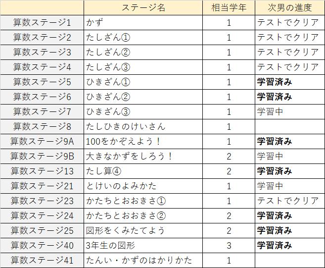 次男のステージの進み方を示す表